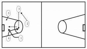 Set Play Offense (2)