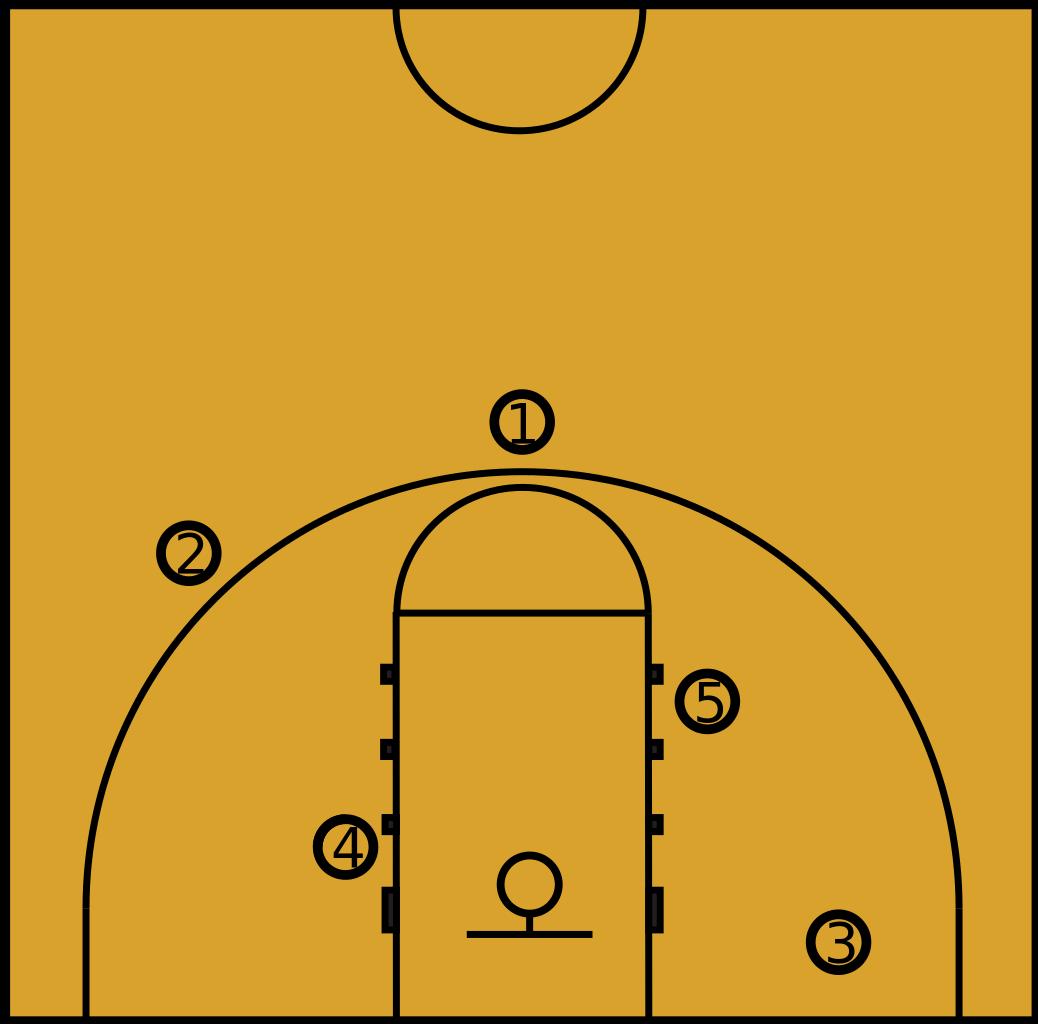 Posisi Pemain Basket dan Tugasnya