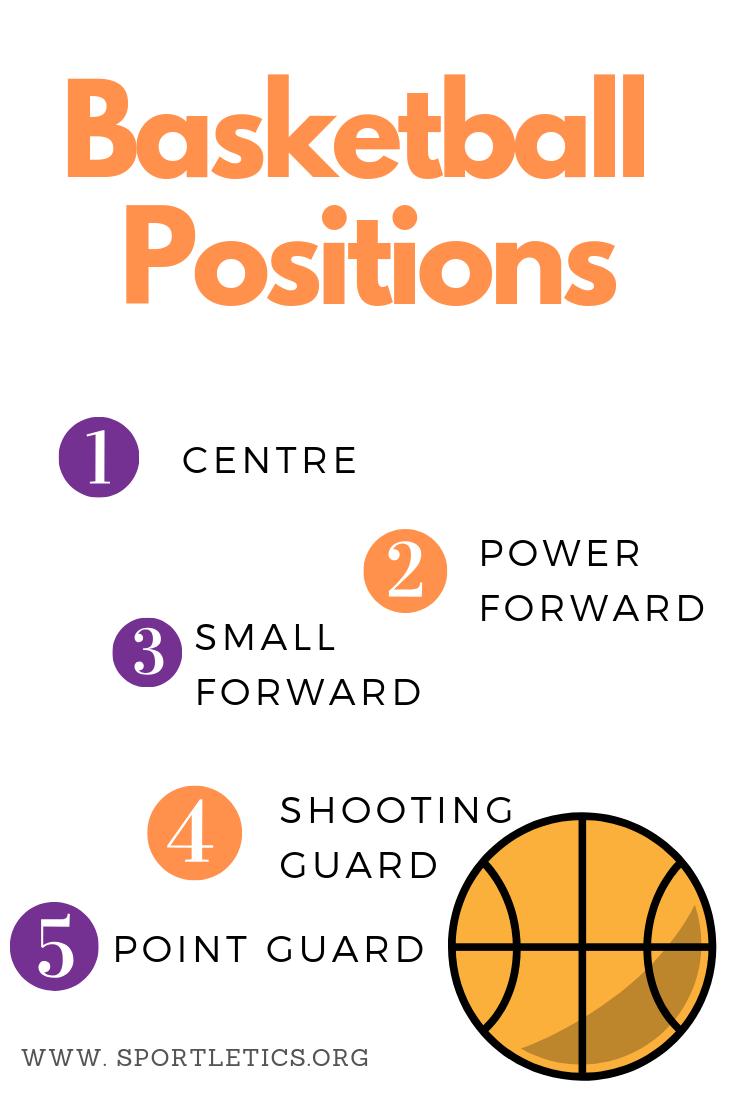 5 Posisi Pemain Bola Basket Beserta Tugas Dan Fungsinya Lengkap